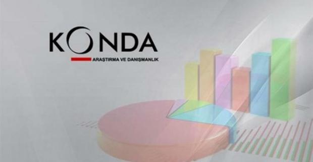 KONDA merak edilen İstanbul anket sonucunu açıkladı