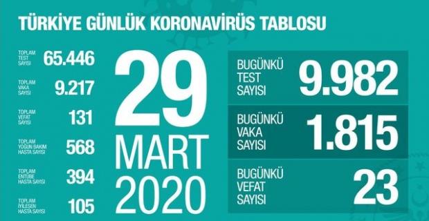 Türkiye günlük korona virüs tablosu