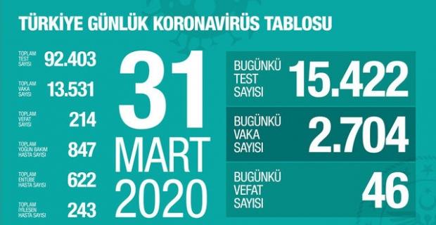 Türkiye'de koronavirüsten hayatını kaybedenlerin sayısı 214'e yükseldi