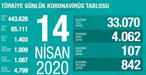 14.04.2020 Korona Virüsü Türkiye Tablosu