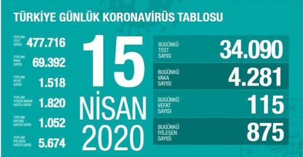 15.04.2020 Korona Virüsü Türkiye Tablosu