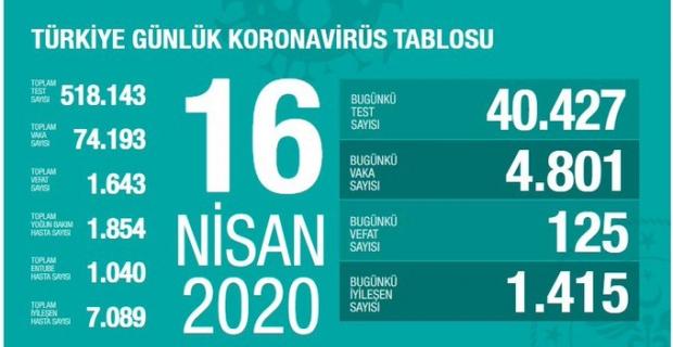 16.04.2020 Korona Virüsü Türkiye Tablosu