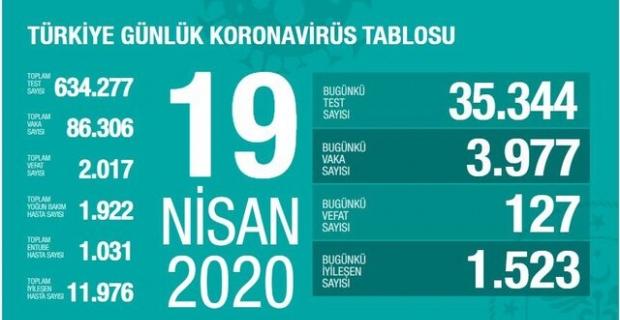 19.04.2020 Korona Virüsü Türkiye Tablosu