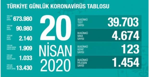 20.04.2020 TÜRKİYE KORONA TABLOSU