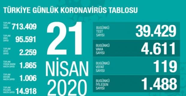 21.04.2020 KORONA VİRÜSÜ TÜRKİYE TABLOSU