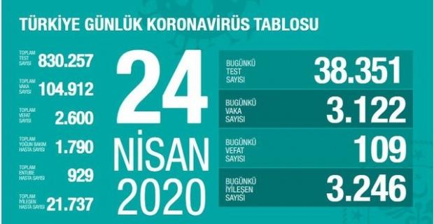 24.04.2020 Korona Virüsü Türkiye Tablosu