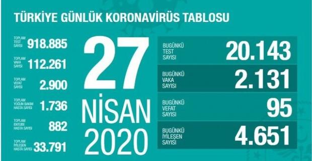 27.04.2020 Korona Virüsü Türkiye Tablosu