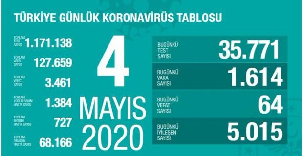 04.05.2020 Türkiye Koroma Virüsü Tablosu