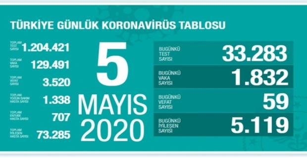 05.05.2020 Türkiye Korona Virüsü Tablosu