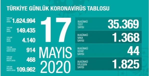 17.05.2020 Korona Virüsü Türkiye Tablosu