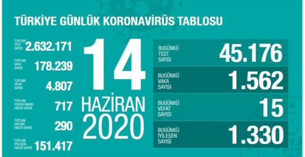 Türkiye'nin koronavirüs raporu - 14.06.2020