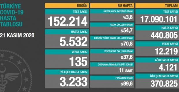 21 Kasım 2020 Türkiye'nin güncel koronavirüs verileri açıklandı.
