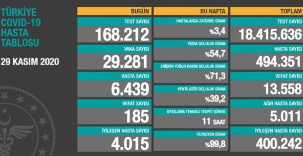 29 Kasım Türkiye koronavirüs tablosu