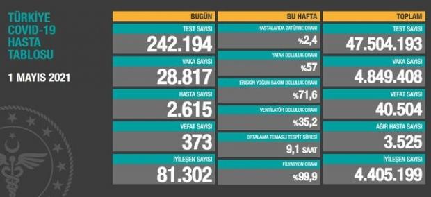 1 Mayıs 2021 Türkiye'nin güncel koronavirüs verileri açıklandı.