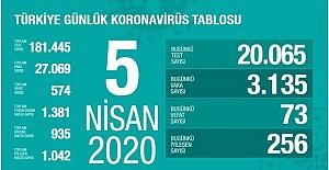 Türkiye'de koronavirüsten 73 can kaybı daha
