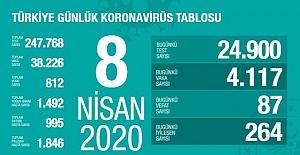 Türkiye'de son 24 saatte koronavirüsten 87 can kaybı daha